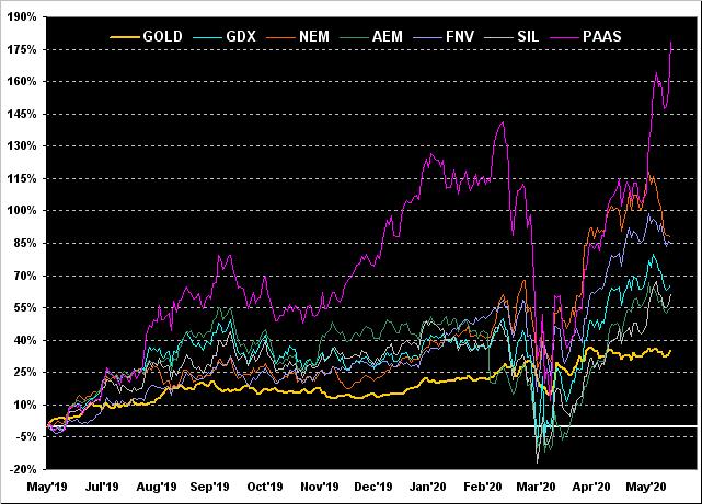 Gold GDX NEM SEM FNV SIL PAAS Chart