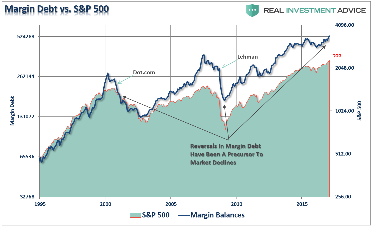 Debt Vs. S&P 500