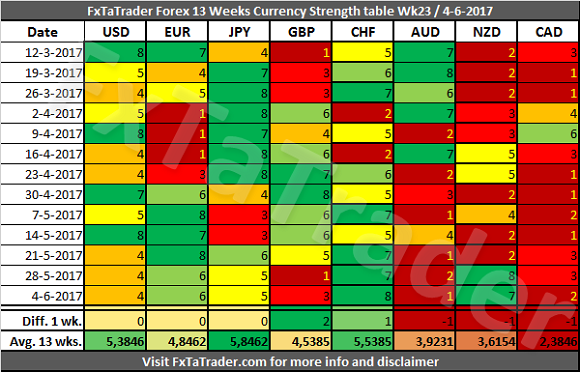 Forex Trader: Currency Strength Table