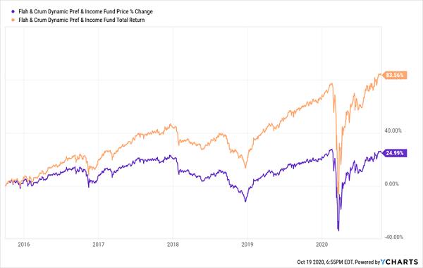 DFP-Price-Total-Returns