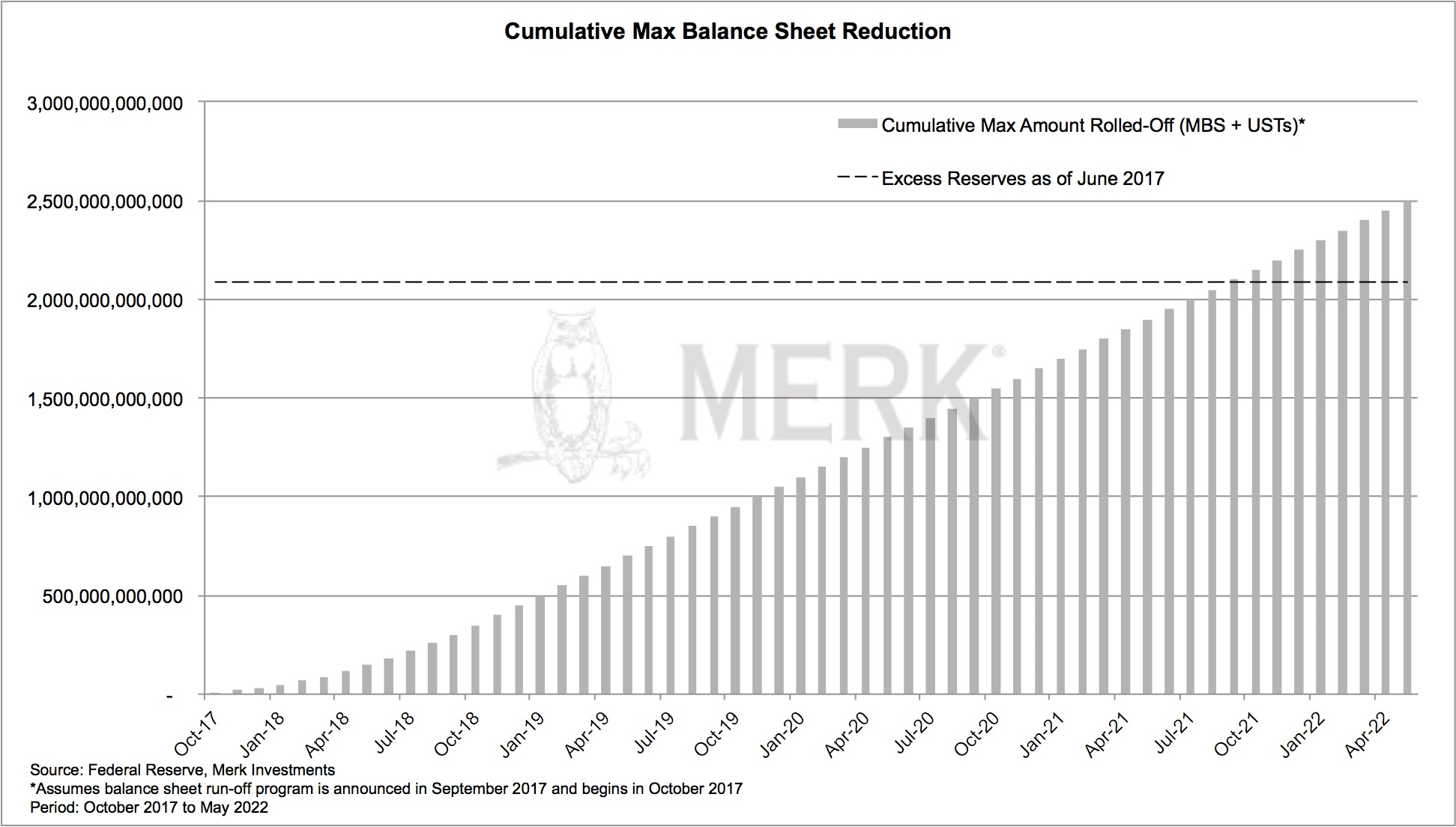 Cumulative Max Balance-Sheet Reduction