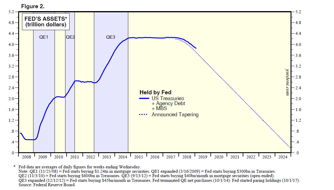 Fed's Assets Trillion Dollars
