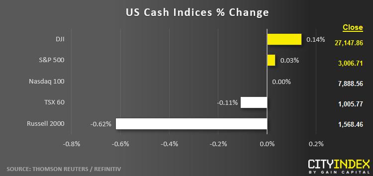 US Cash Indices % Change