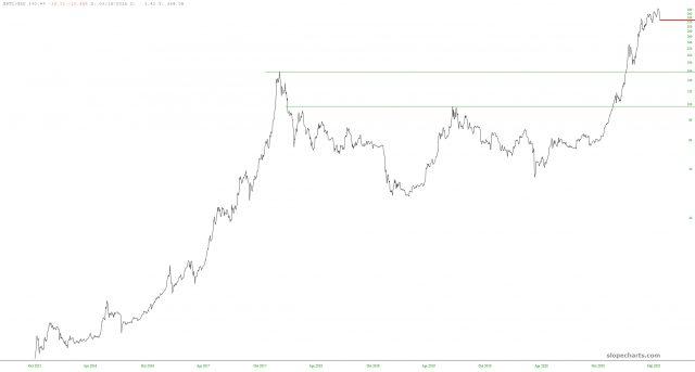 BTC/GLD Chart