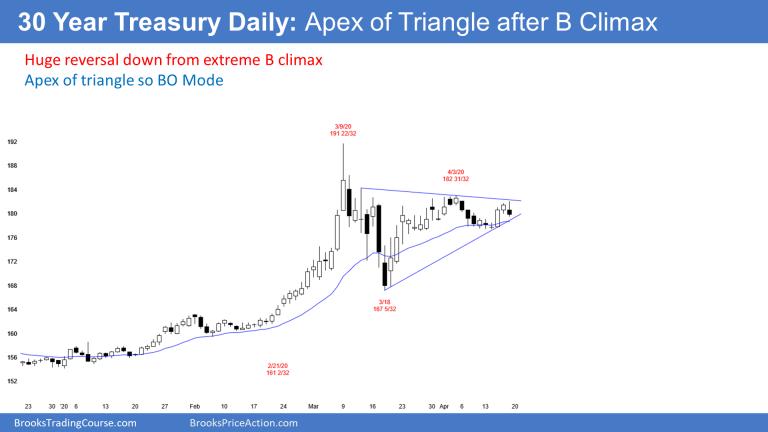 30 Year Treasury Daily Chart
