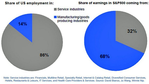 US Employment And S&P 500 Earnings