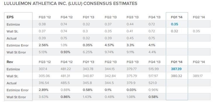 LULU Consensus Estimates