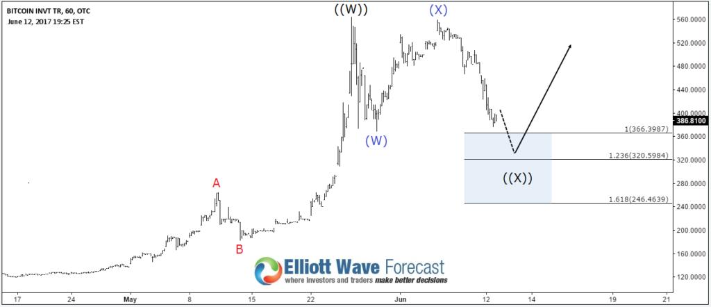 Next Elliott Wave Target For Bitcoin BTC/USD | Investing com