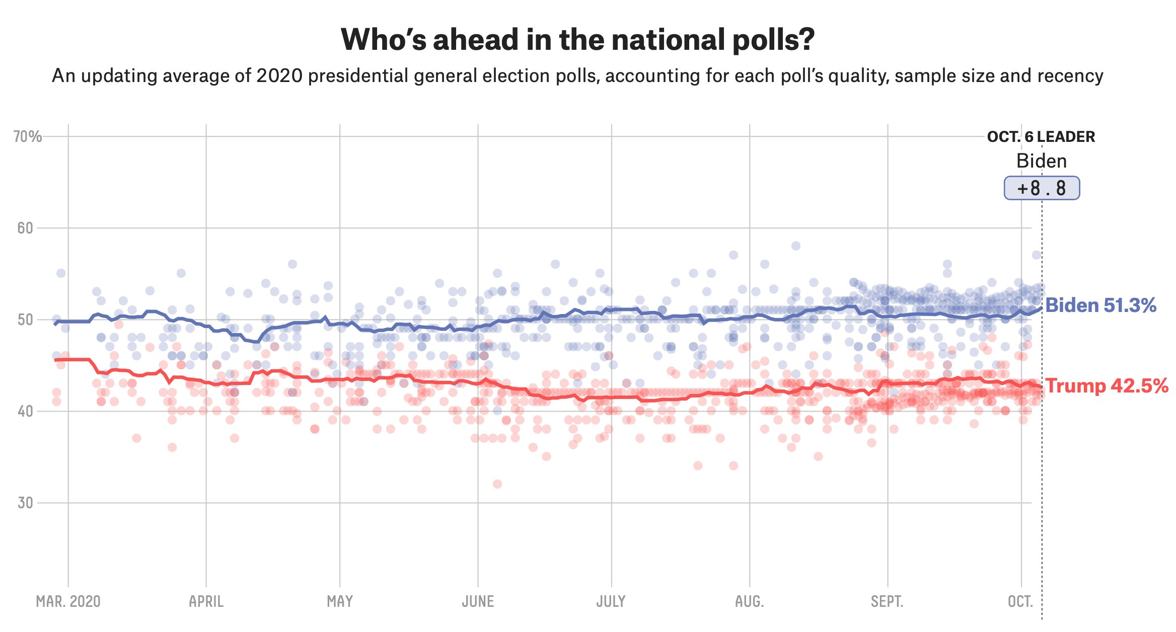 National Polls Average