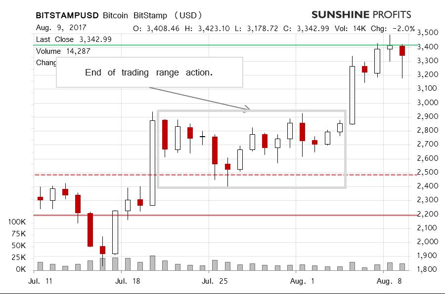 BITSTMP/USD Chart
