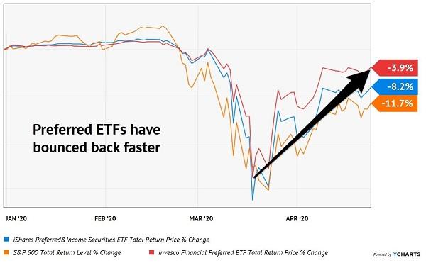 Preferreds ETFs Bounce Fast
