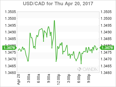USD/CAD Chart For April 20