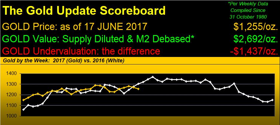 Gold Update Scoreborad