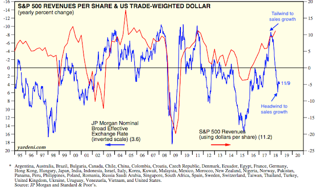 SPX Revenues per Share and Trade Weighted USD