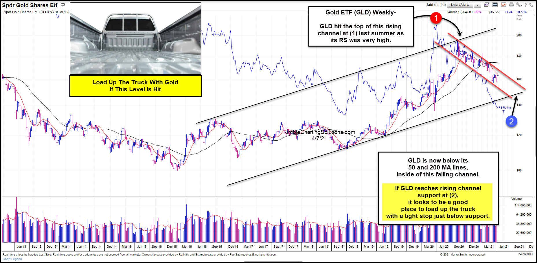 GOLD ETF Weekly Chart