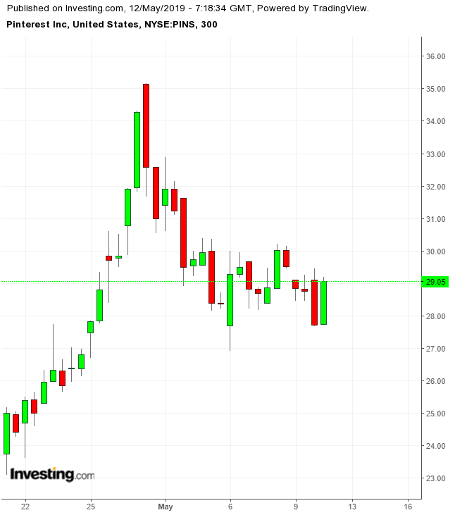 PINS 300 Minute Chart