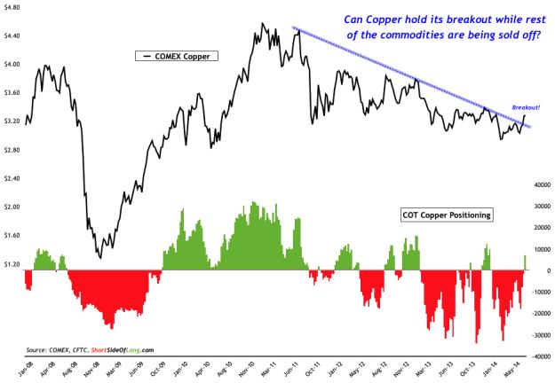 Copper  Price vs COT