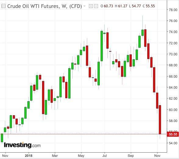 WTI Weekly Chart