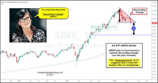 ARKK Chart.