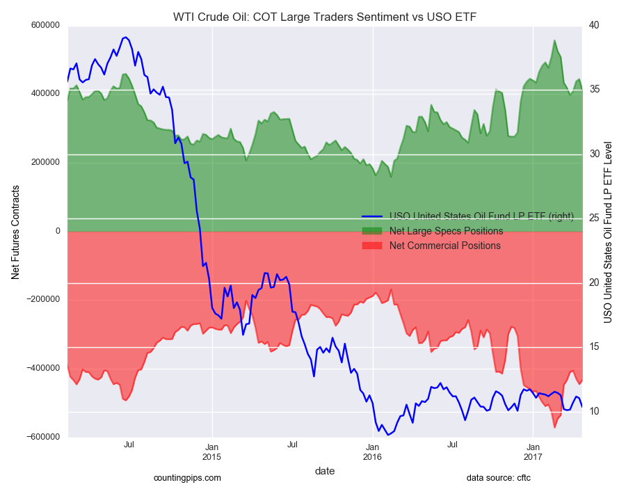 WTI Crude Oil COT Large Traders Sentiment Vs USO ETF