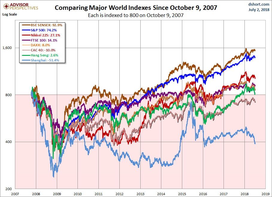 Global Stocks Since 2007