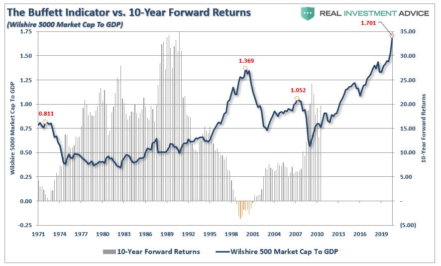 Buffett-Indicator Vs 10 Yr Forward Returns