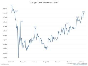 US 30-Yr Treasury Yield