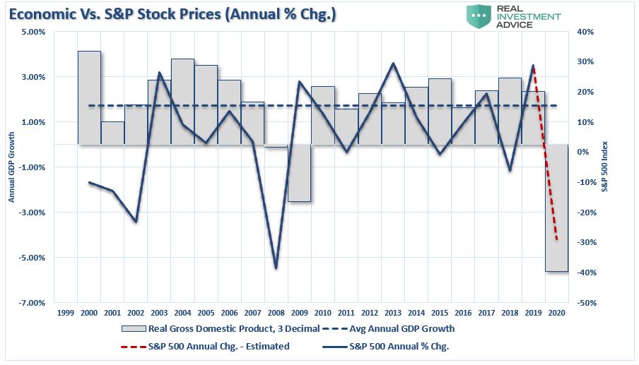 GDP Vs S&P Stock Prices Annual Change Stock Prices