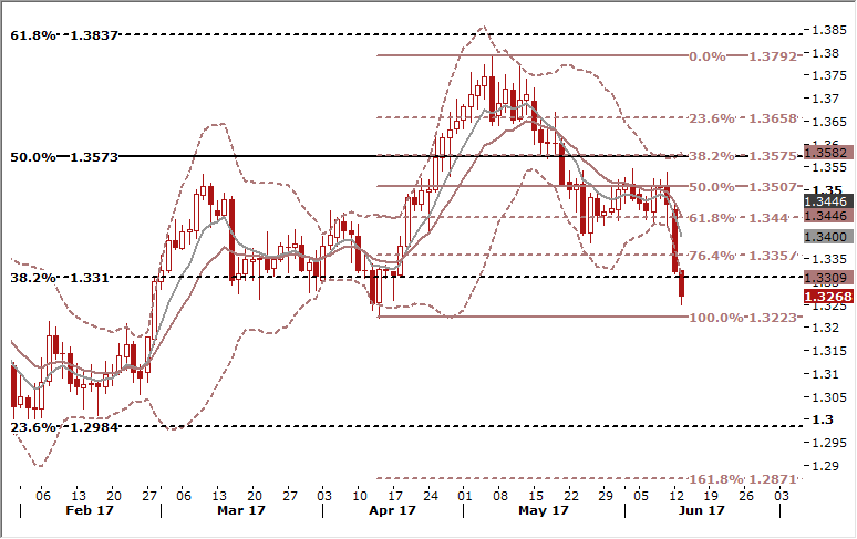 USDCAD Daily Forex Signals Chart