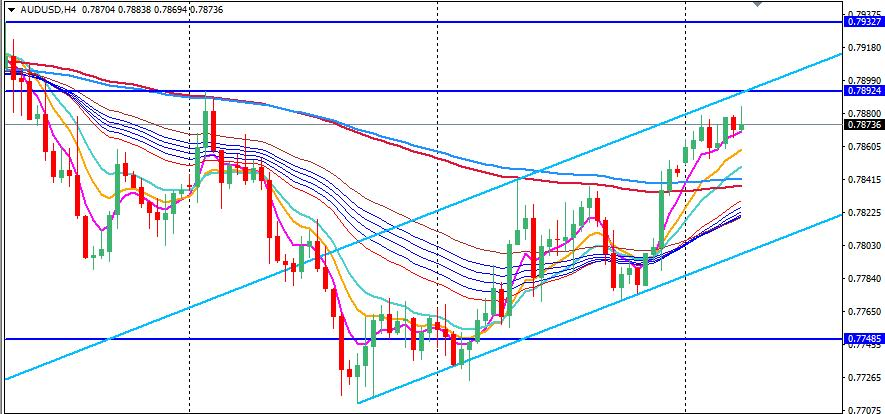 AUDUSD H4 Chart