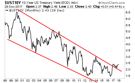 UST10Y Monthly Chart