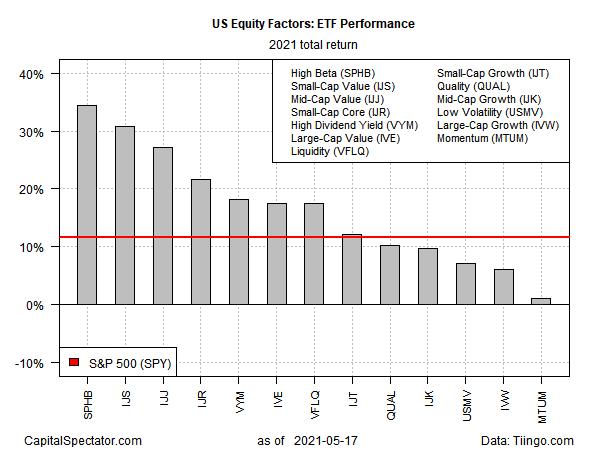 ETF 2021 Total Returns
