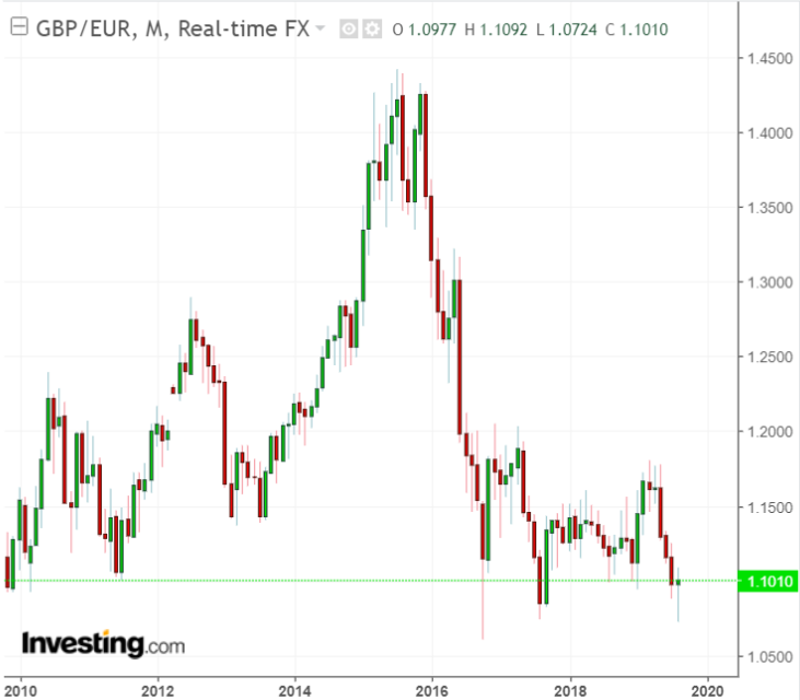 GBP/EUR Monthly
