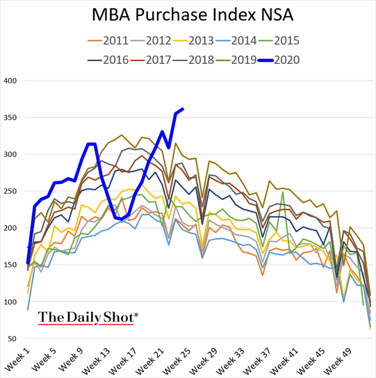 MBA Purchase Index NSA