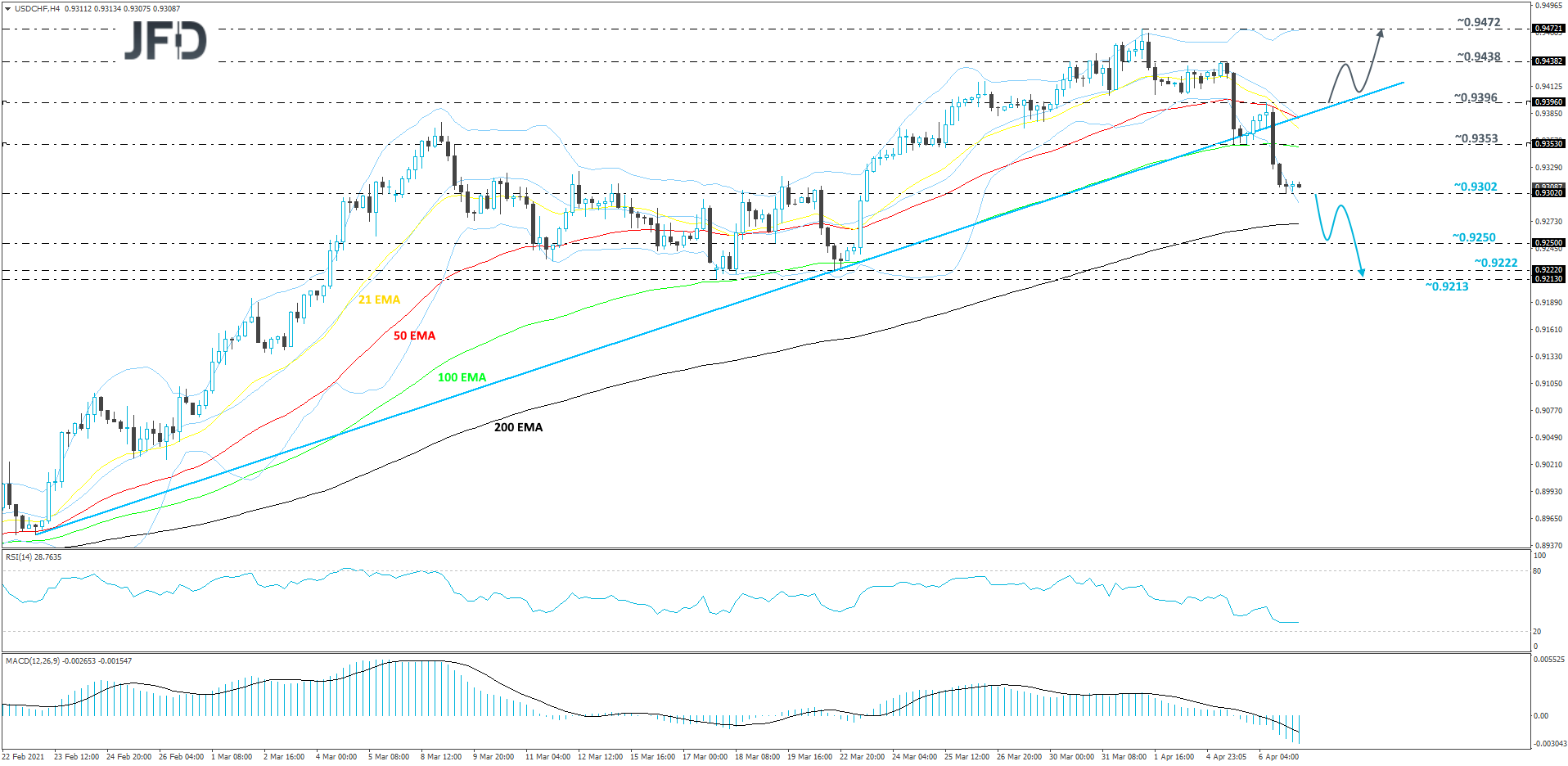USD/CHF 4-hour chart technical analysis