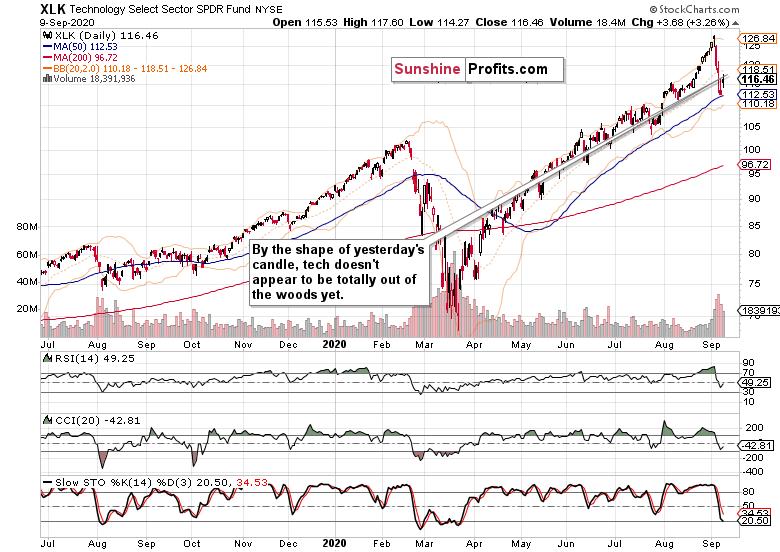 XLK ETF Chart.