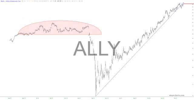 Ally Financial Inc Chart.
