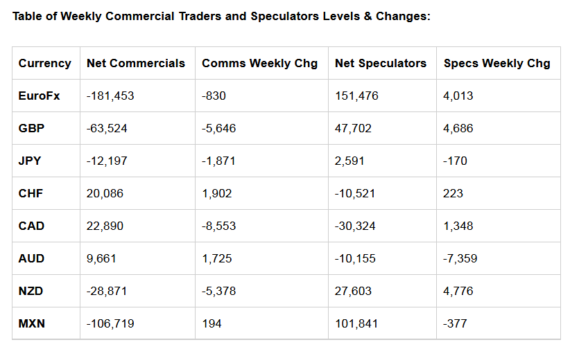 Table of Weekly Commercial Traders