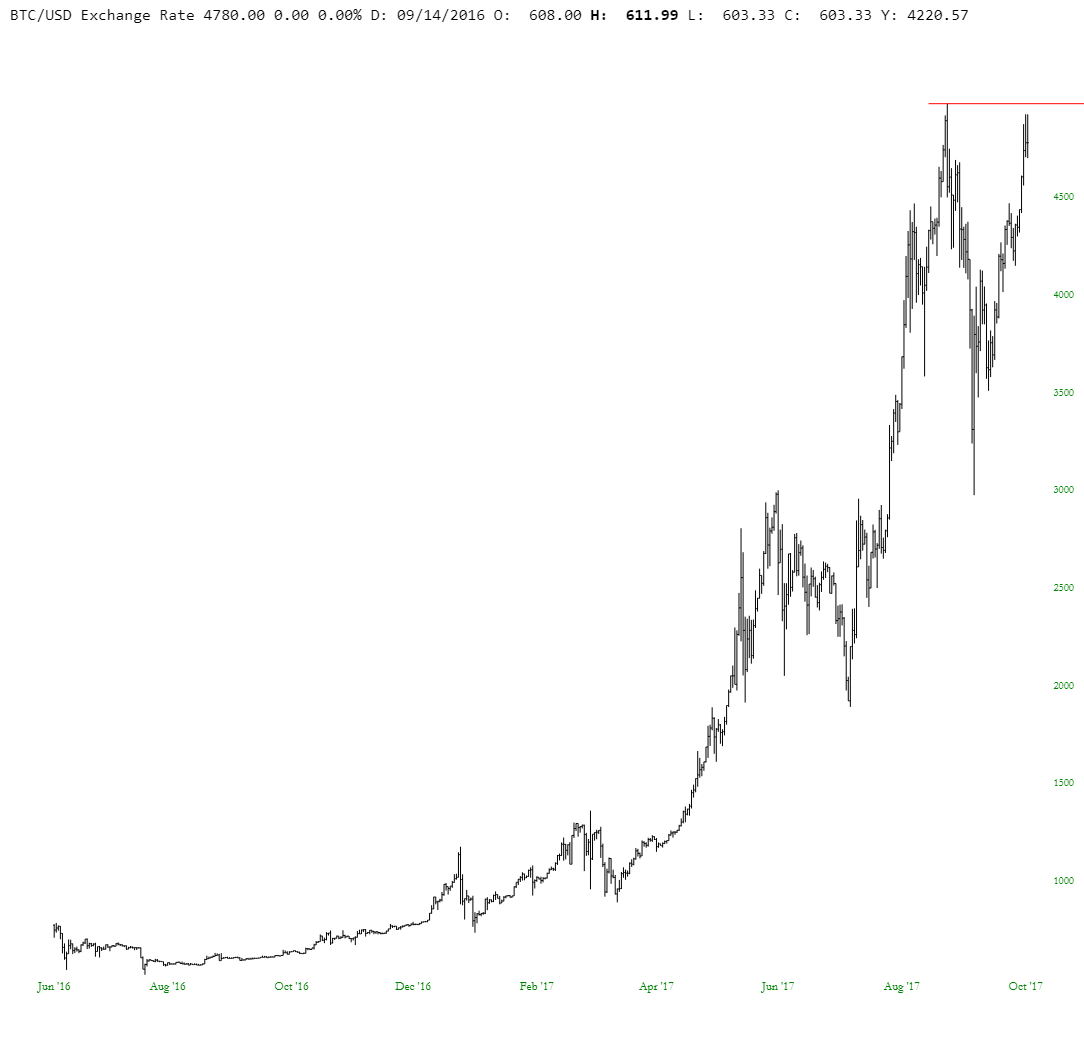 Bitcoin/U.S. Dollar
