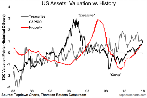 US Assets Valuation Vs History