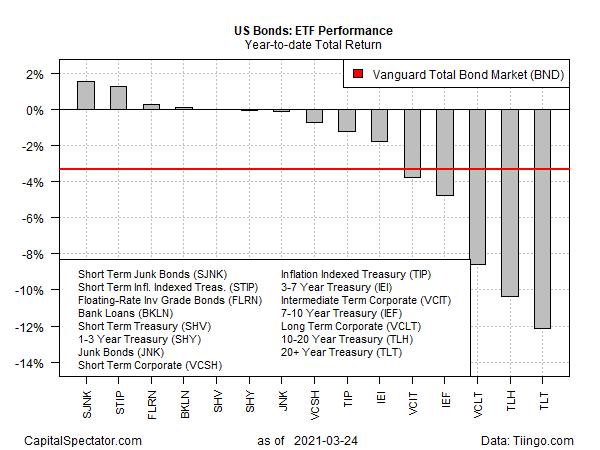 US Bonds - ETF Performance YTD Total Return Chart