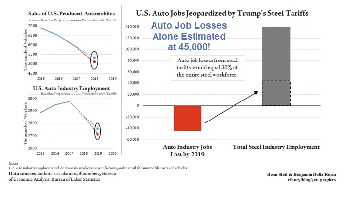 US Auto Production