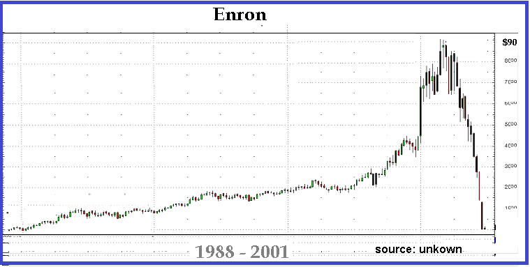 GO IN-DEPTH ON Enron STOCK