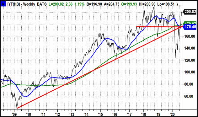 IYT Weekly Chart
