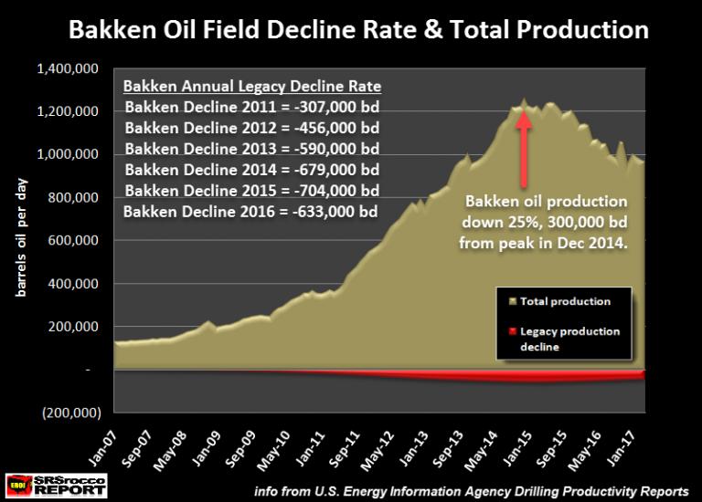 Bakken Oil Decline Rate Total Production