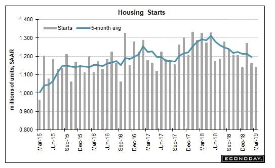 Housing Slump Accelerates
