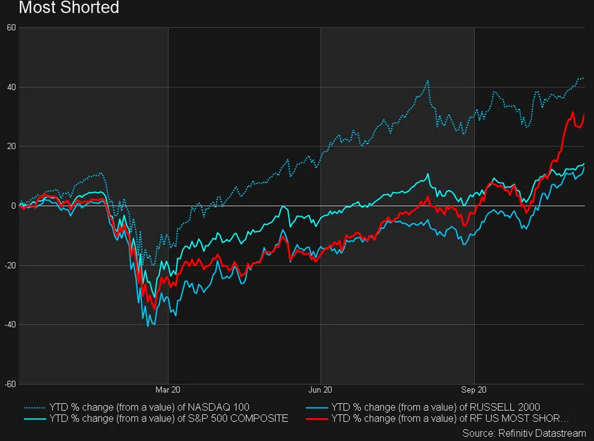 Most Shorted Major Indices