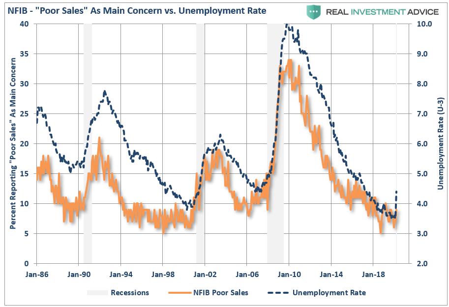 NFIB Unemployment Poor Sales