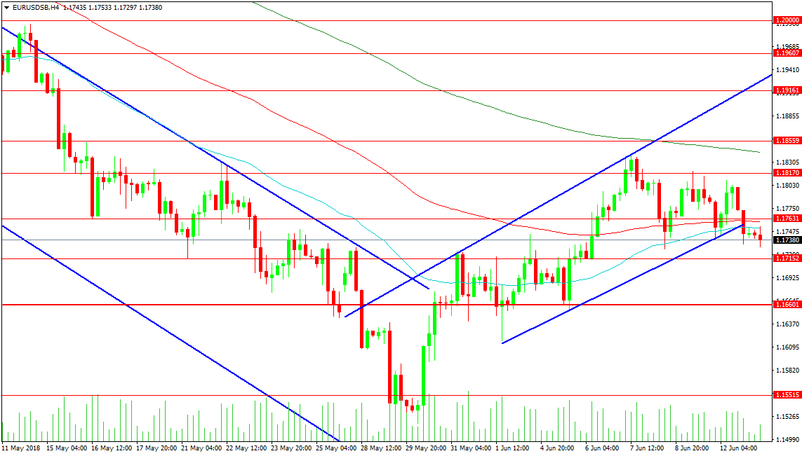 EUR/USD SB H4 Chart