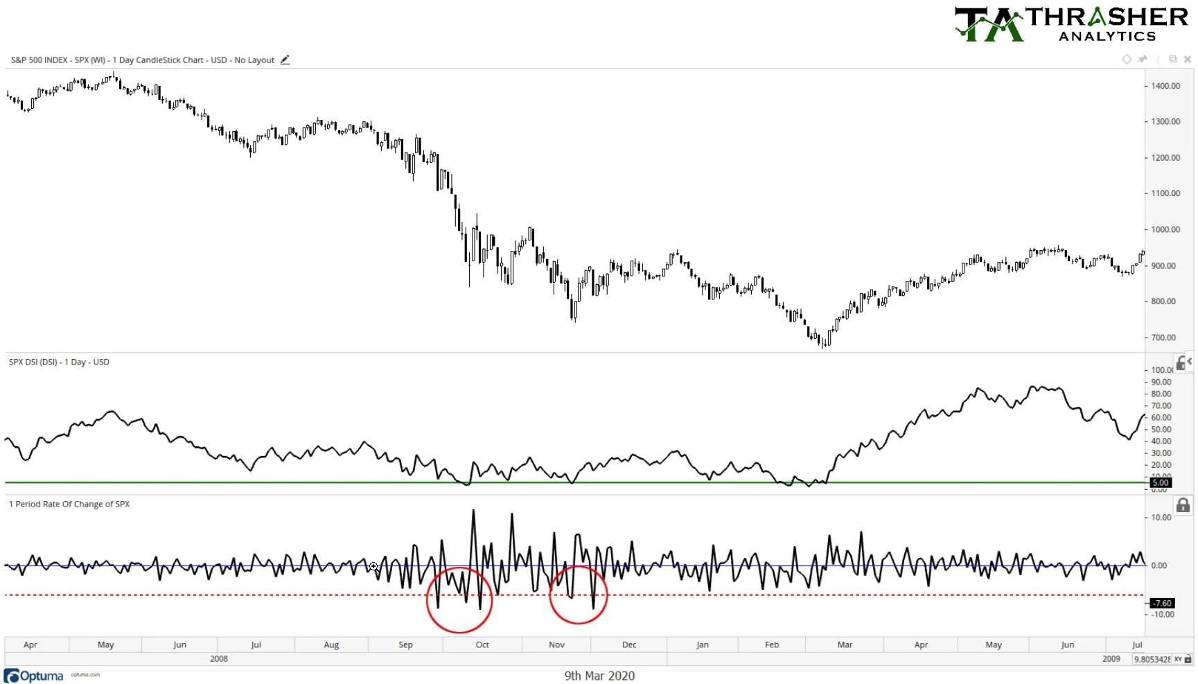 S&P 500: 2008